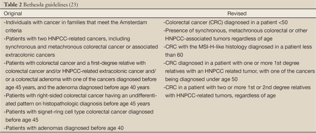 Καρκίνος παχέος εντέρου - Revised Bethesda Guidelines