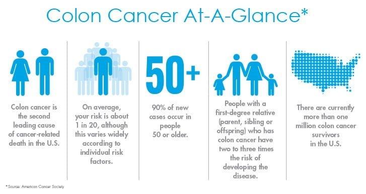 Καρκίνος παχέος εντέρου - επιβίωση